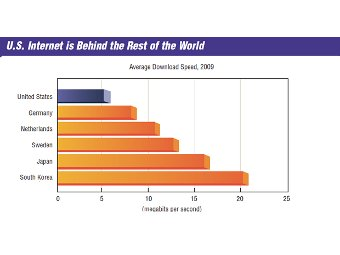 В США оказался слишком медленный интернет
