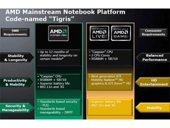 AMD представила две новые мобильные платформы