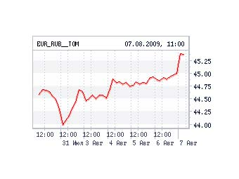 Евро на ММВБ подорожал на 42 копейки за час