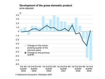 Германия и Франция вышли из рецессии