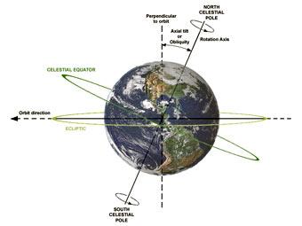 Глобальное потепление обвинили в изменении наклона Земли